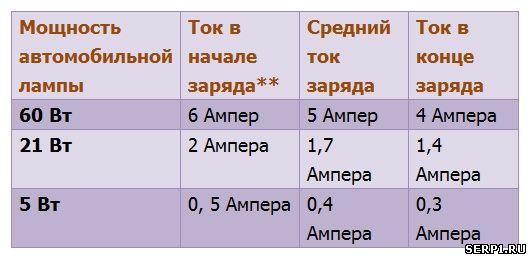 zarjadnoe-akb-12-3